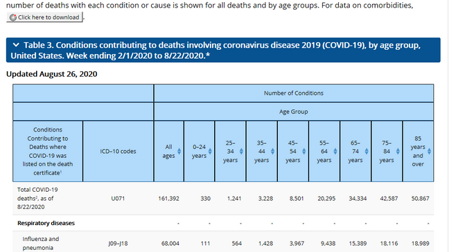 Erlanger Physician Puts New Cdc Data About Covid 19 Related Deaths Into Context Wtvc